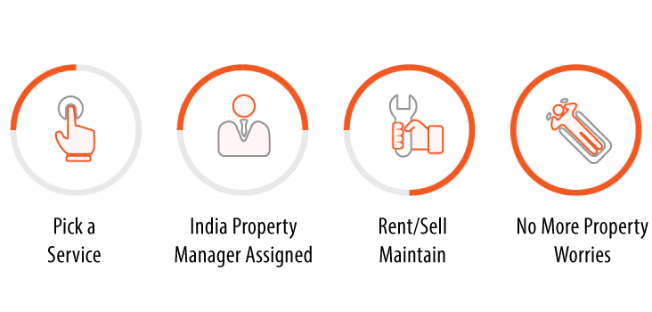 property management companies in India