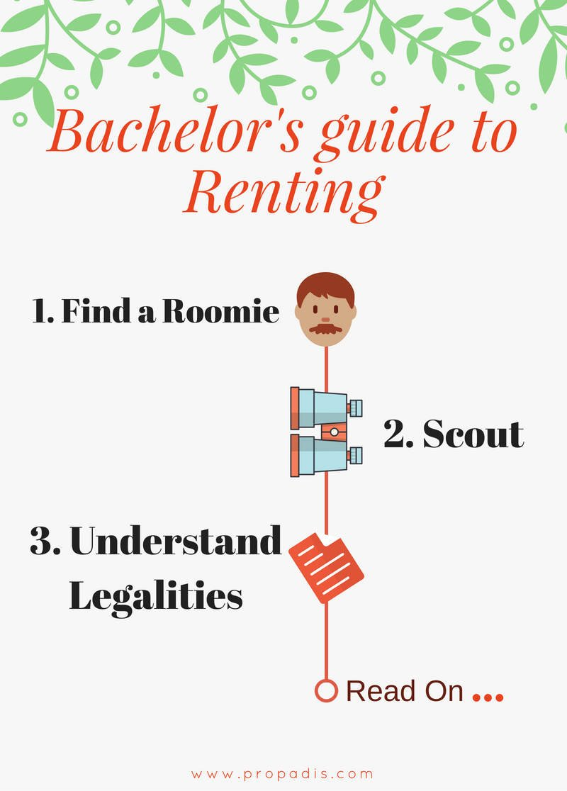 rent guide